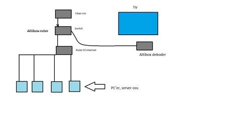TP kobling oppkobling